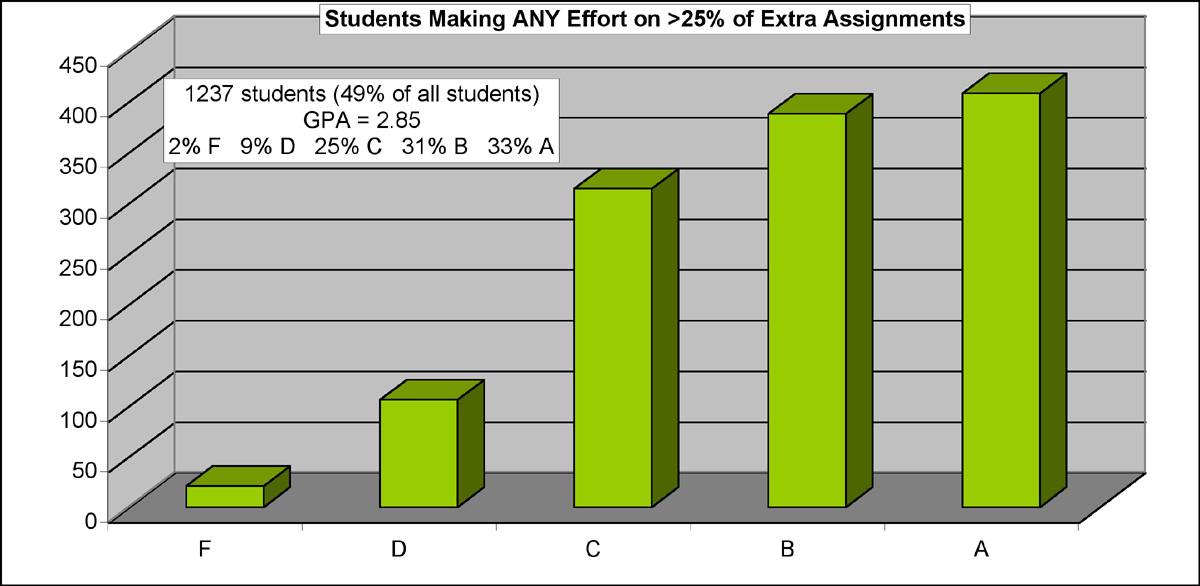 Is homework harmful or helpful facts